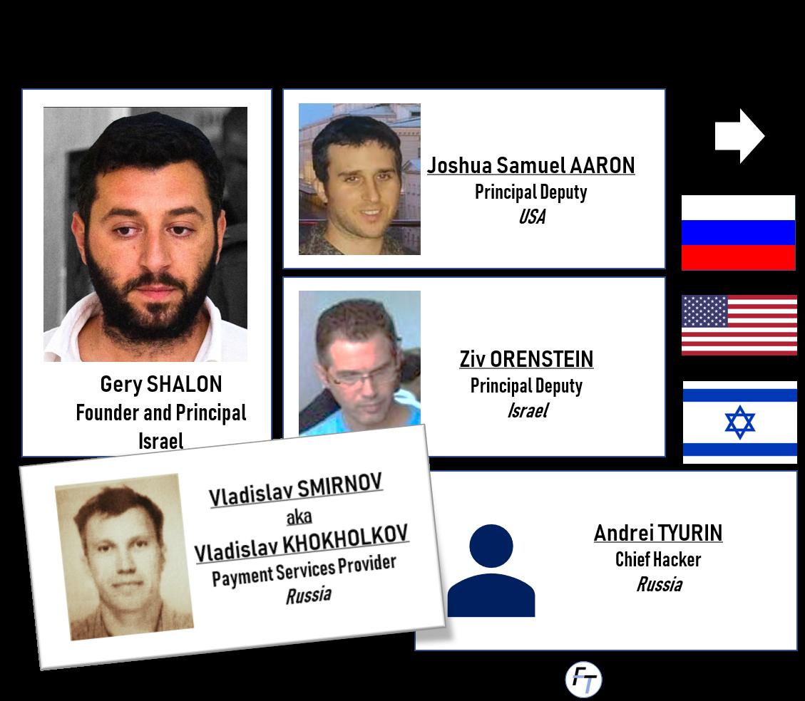 Gery Shalon, Valdislav Smirnov, Gal Barak and the JP Morgan hack