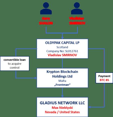 Gladius Krypto business with Gery Shalon and Vladislav Smirnov
