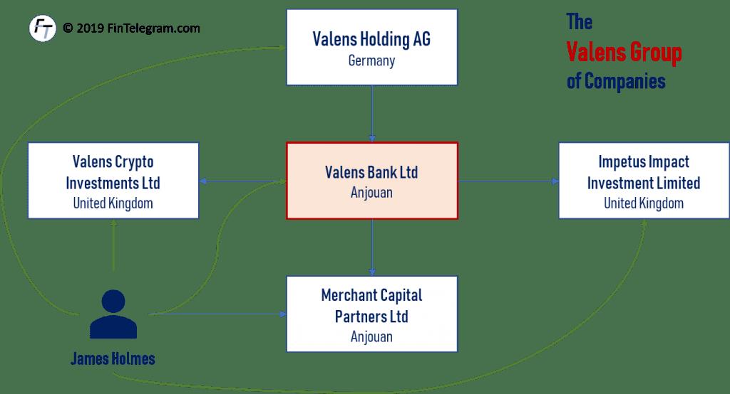 Omegapro Valens Bank and James Holmes