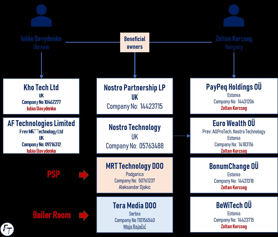 Eurowealth scheme with Tera Media boiler room