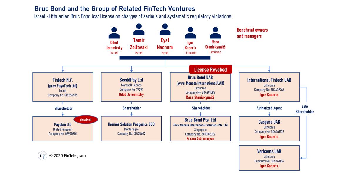 Bruc Bond Group of Companies around Eyal Nachum