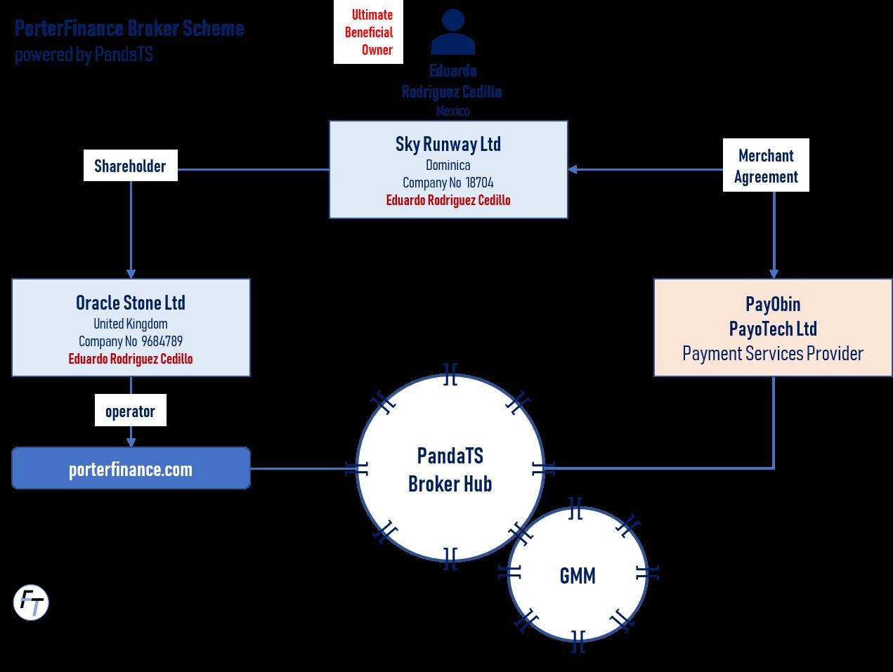 Porter Finance binary options scheme