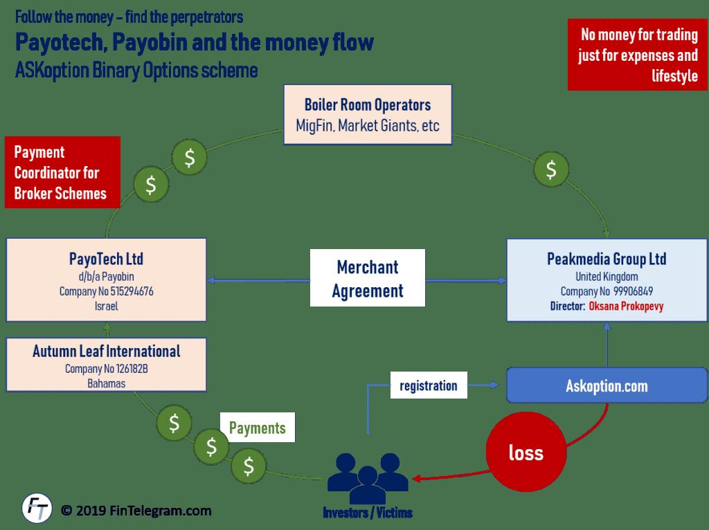 ASKmedia and Payobin money flow