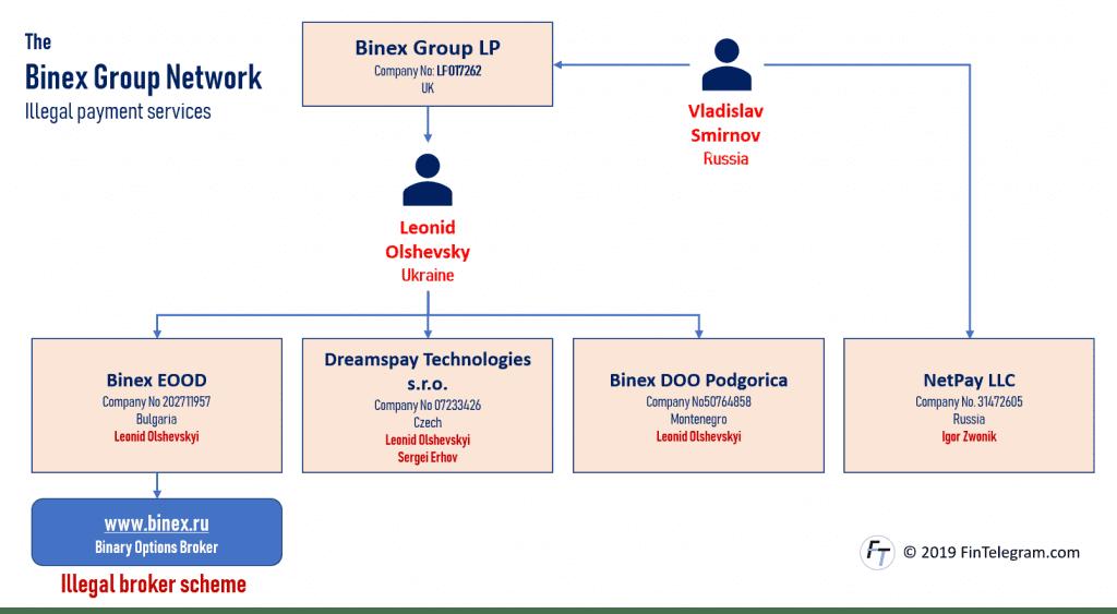 Binex Group with Vladislav Smirnov and Leonid Olshevsky