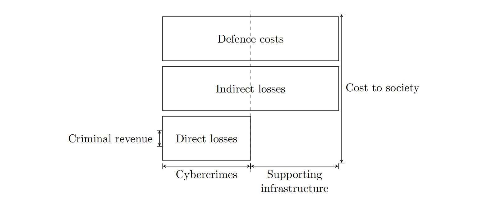 Cost of Cybercrime framework