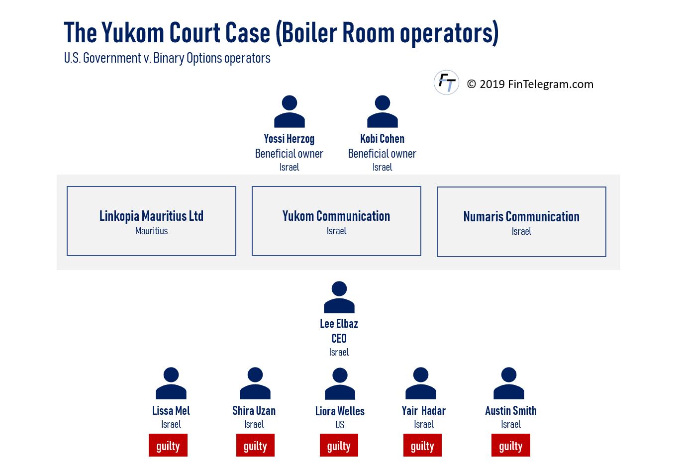 Yukom Court Case with Lee Elbaz Yossi Herzog and Kobi Cohen