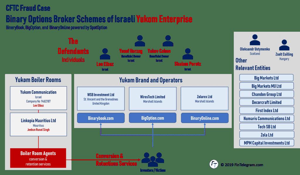 CFTC lawsuit against Yossi Herzog and Yukom Enterprise