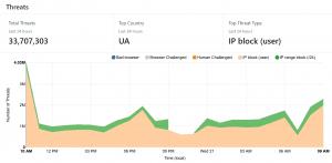 DDoS Attack on FinTelegram