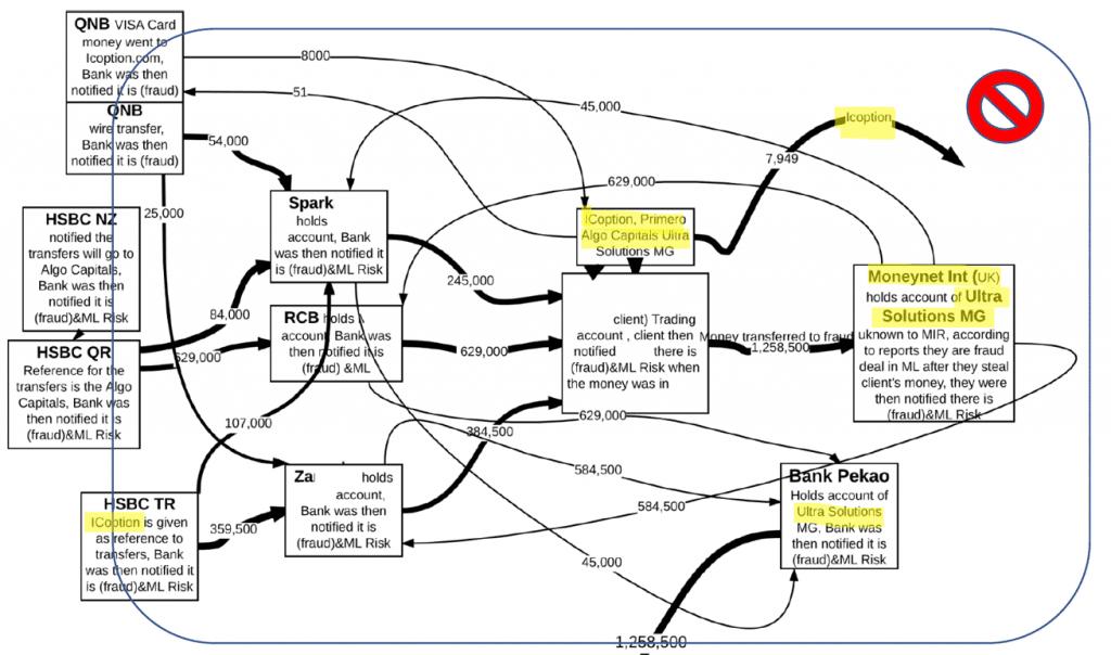 ICoption cash flow