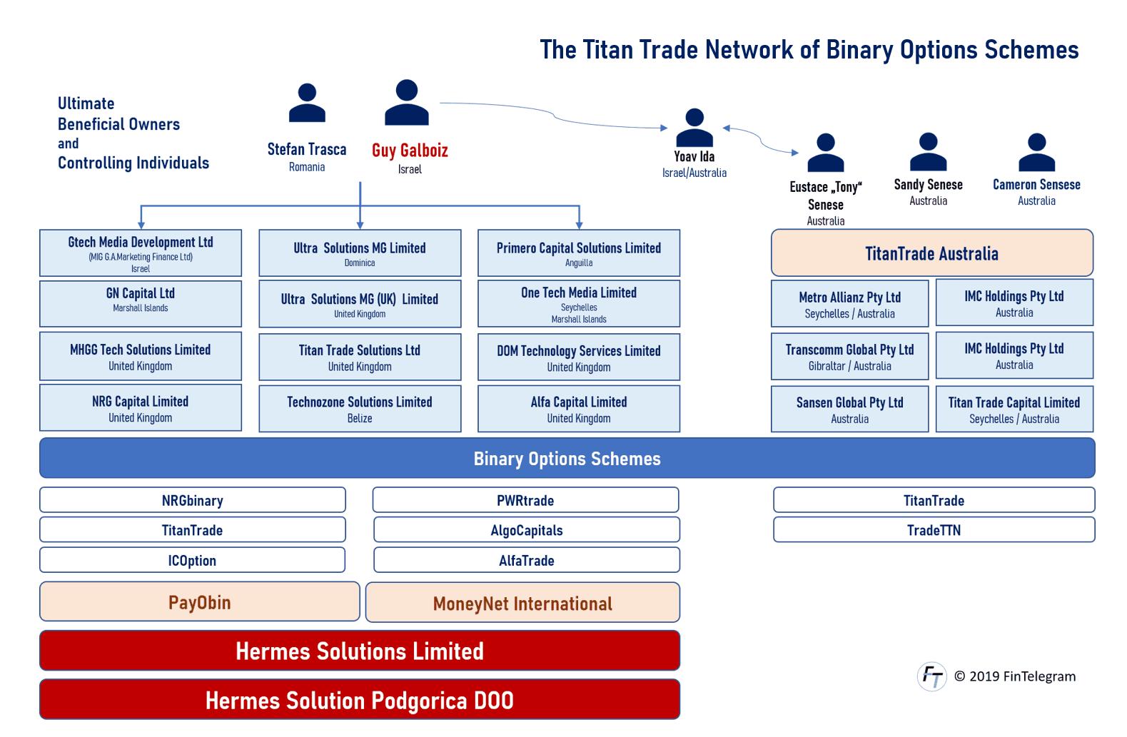TitanTrade Network of binary options scheme