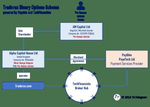 CyberScam Warning – Gal Barak operates the EZInvest Broker