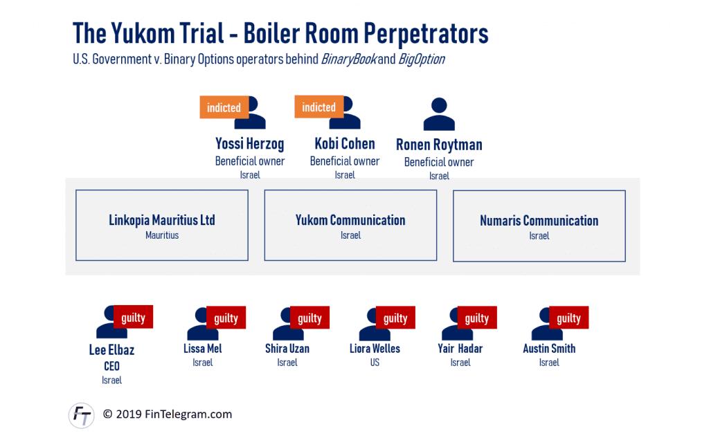 Yukom Trials and perpetrators