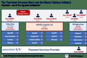 Payvision with Novox Capital and Uwe Lenhoff