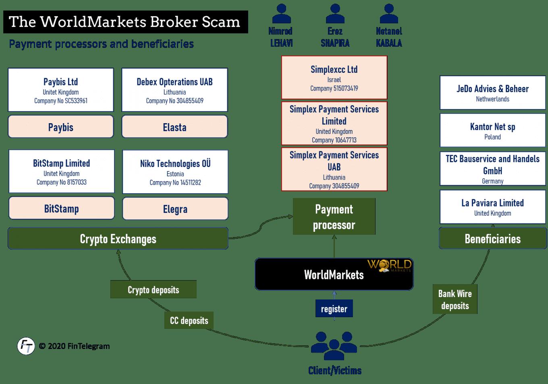 Worldmarkets broker scam