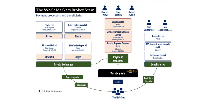 WorldMarkets scam broker network
