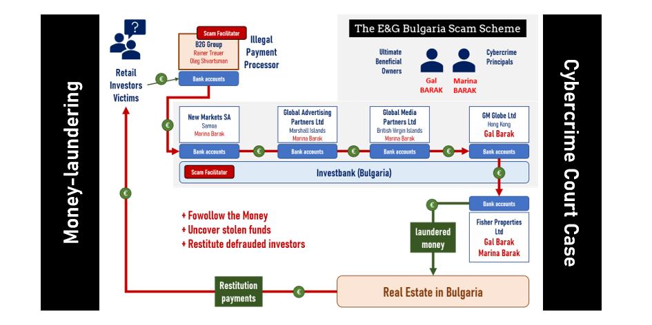 E&G Bulgaria Cybercrime Organization with B2G