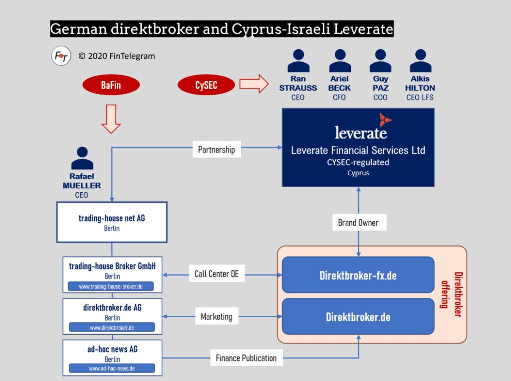 direktbroker and Leverate in Germany