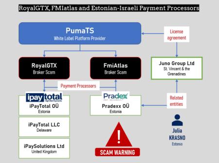 RoyalGTX and FmiAtlas broker scams in PumaTS network
