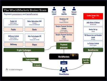 WorldMarkets and Exodus Europe payment processor