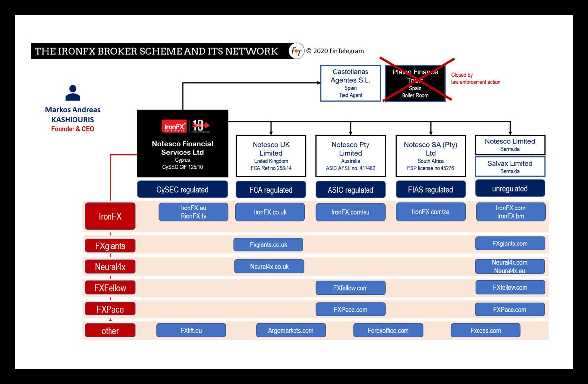 IronFX scheme and its network
