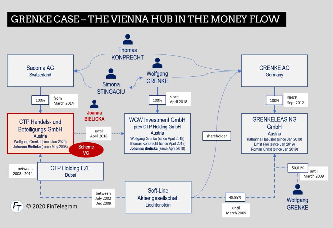 Grenke Scheme and its Vienna Hub