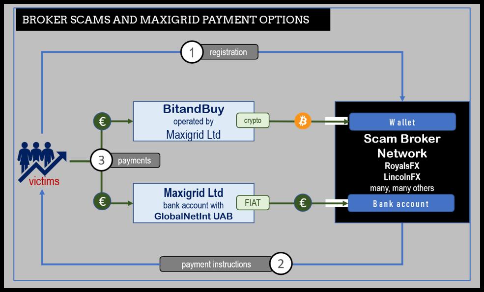 Maxigrid facilitating broker scams