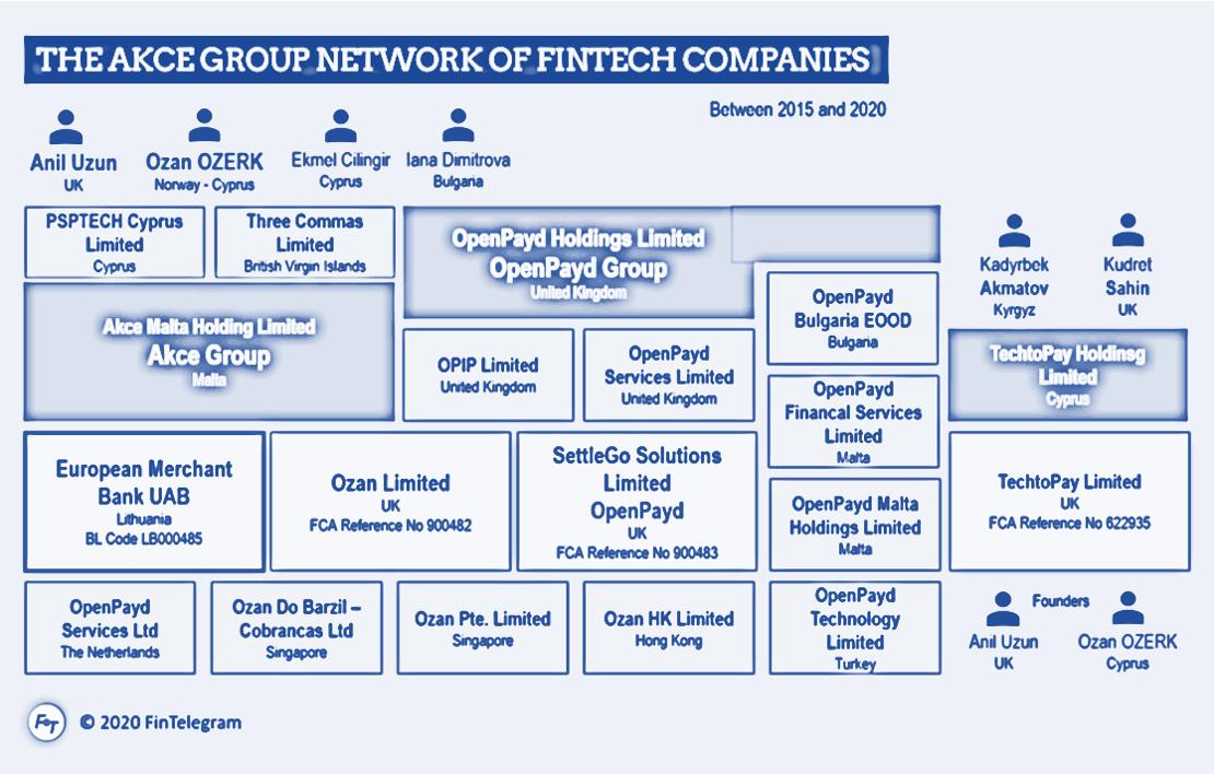 Akce Group and European Merchant Bank network