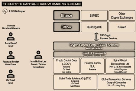 Crypto Capital Corp scheme with Bitfinex and Reginald Fowler