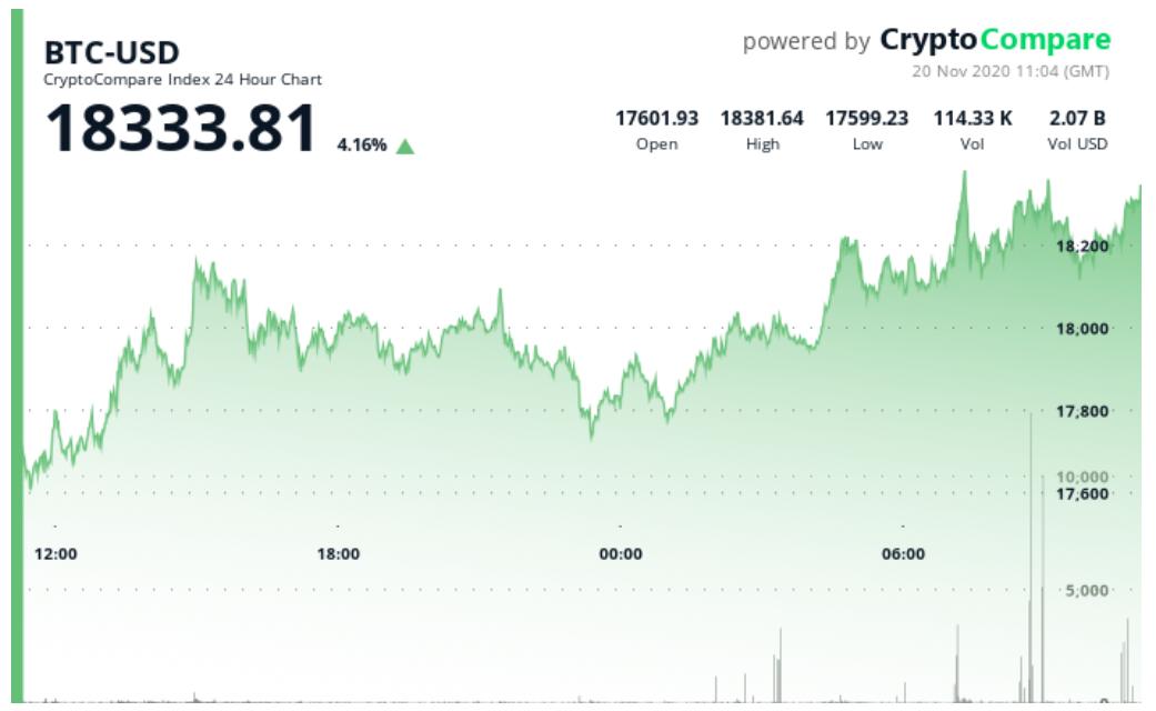 Crypto Market cap surpasses $500 billion