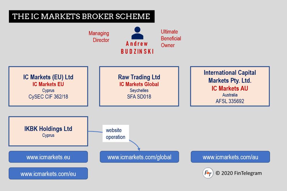 IC Markets broker scheme