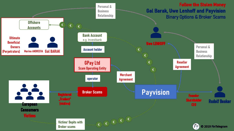 Payvision laundered money for Gal Barak