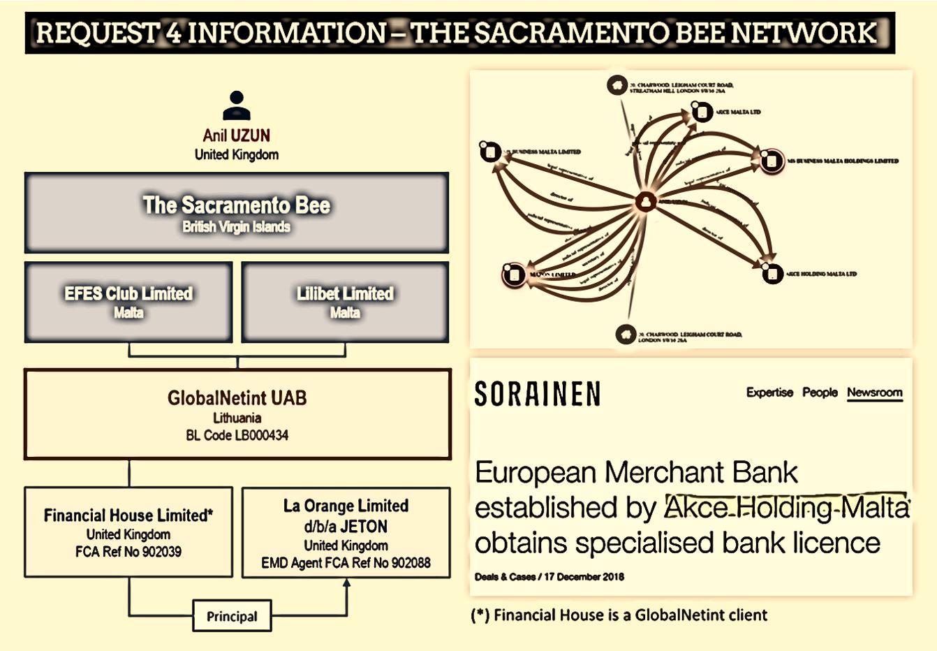 The Sacramento Bee and GlobalNetint with Financial House and La Orange