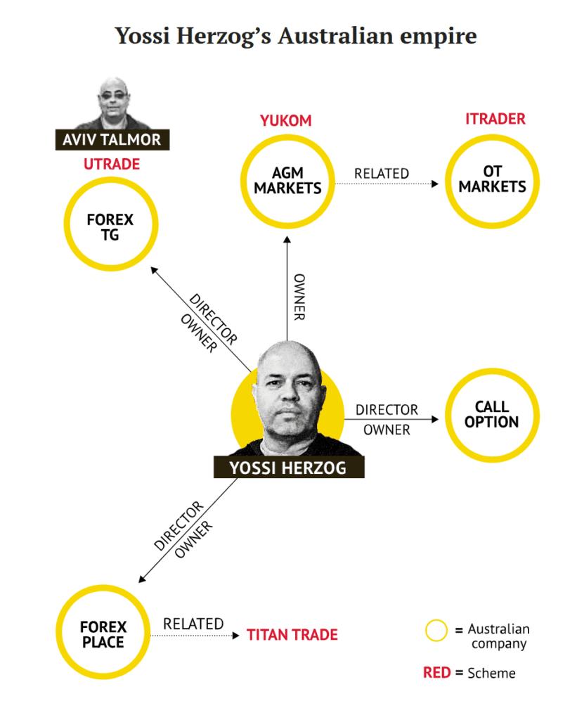 Yossi Herzog and his broker schemes in Australia