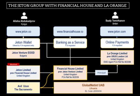Jeton Group with Financial House and La Orange