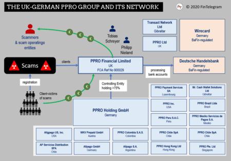 PPRO Group fi