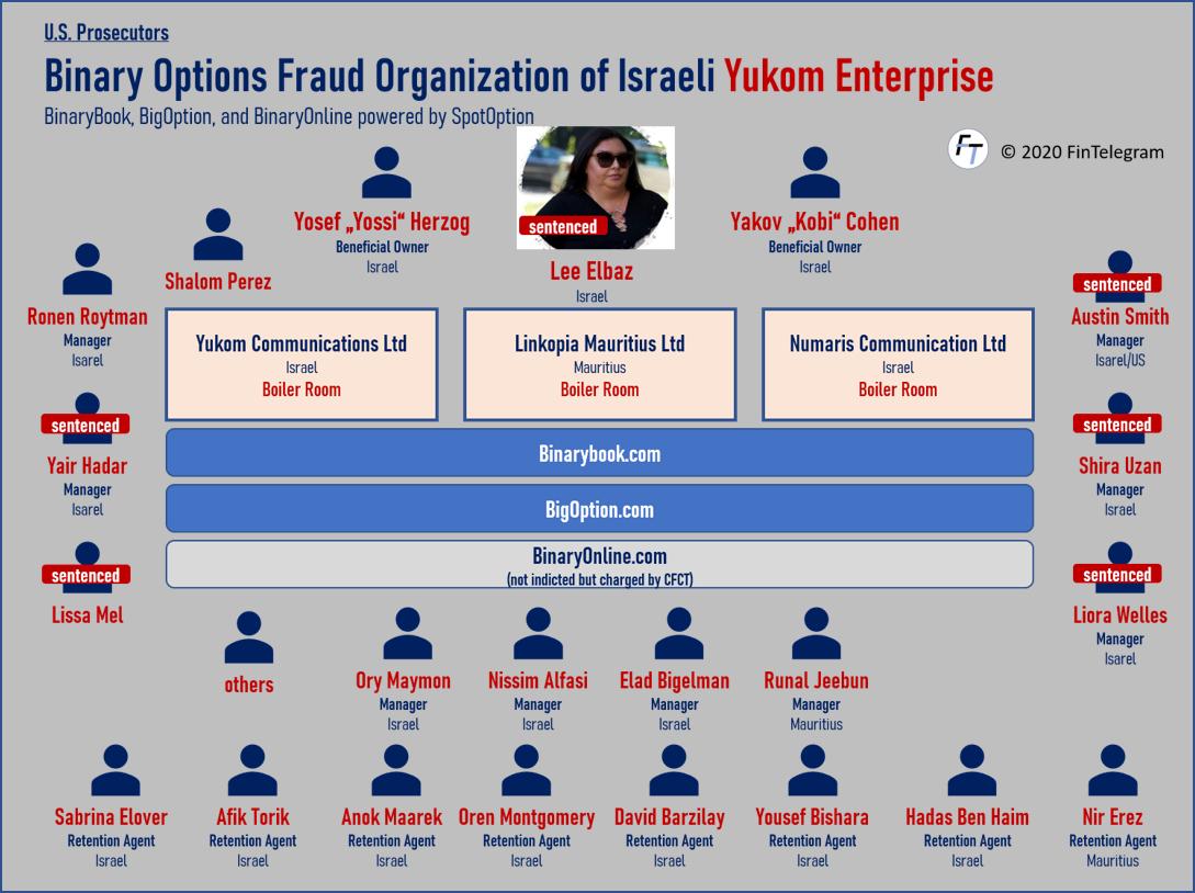 Convicted Yukom CEO Lee Elbaz and Yossi Herzog