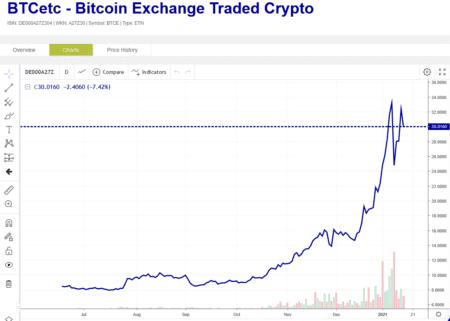 BTCetc chart