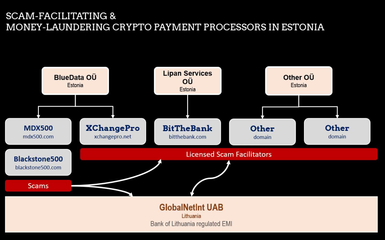 Estonian crypto money laundering network