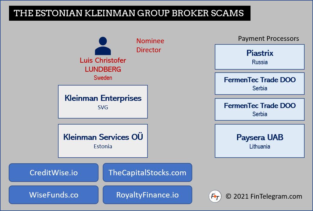 Kleinman Group Broker Scams