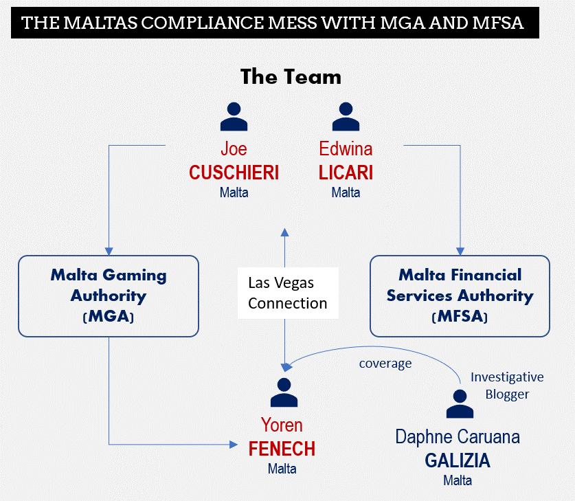 Joe Cuschieri and Edwina Licara in the center of the Maltese Compliance Mess