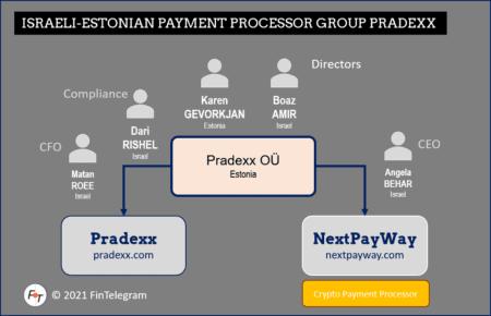 Israeli-Estonian payment processor Pradexx Group