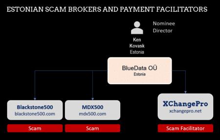 XChangePro and facilitated Estonien broker scams