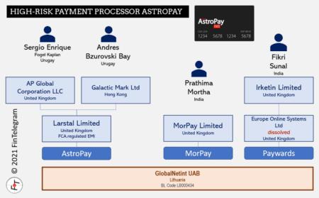 FCA-regulated AstroPay is a GlobalNetInt customer