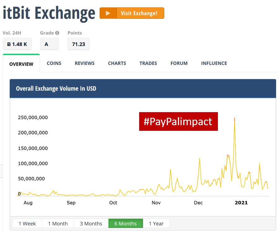 PayPal Impact on Crypto trading volume itsbit