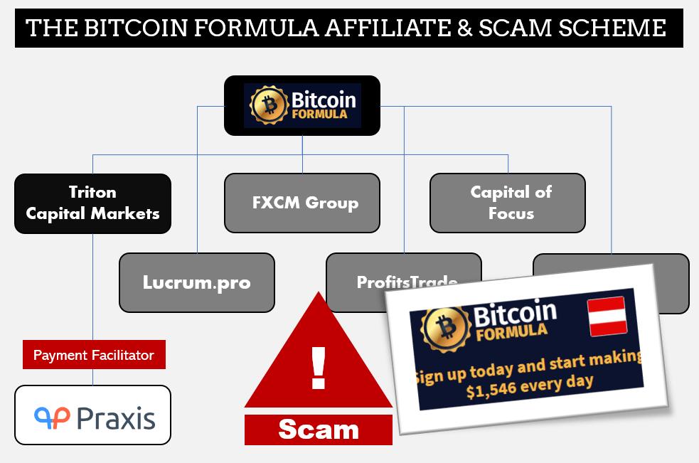 Triton Capital Markets scam