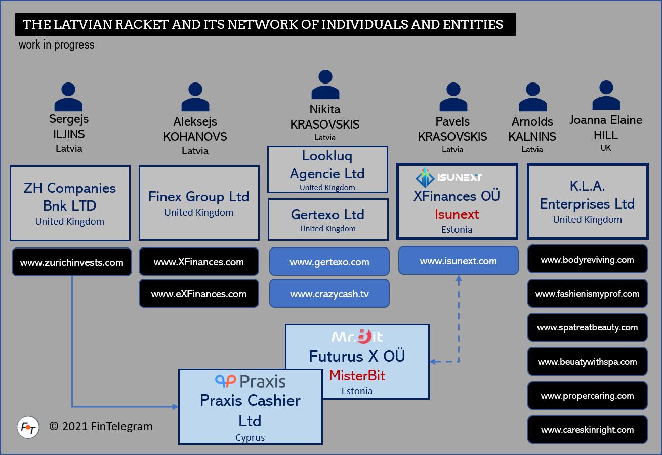 Latvian Racket is a cybercrime organization