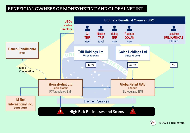 MoneyNetint goes Brazil with RippleNet