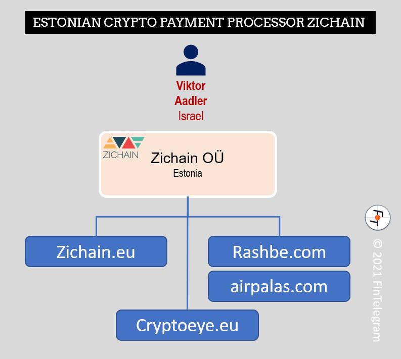 Zichain with Rashbe and Airpalas and CryptoEye