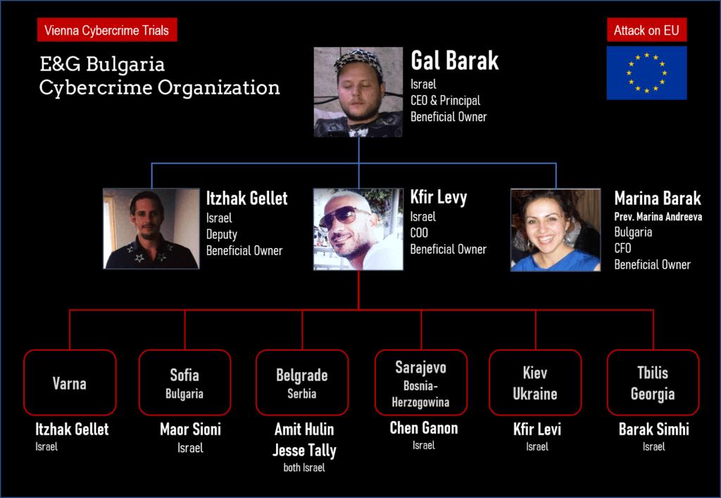 Gal Barak with Marina Barak operated the cybercrime organisation in Bulgaria