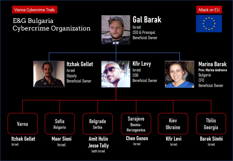 Cybercrime organization EG Bulgaria